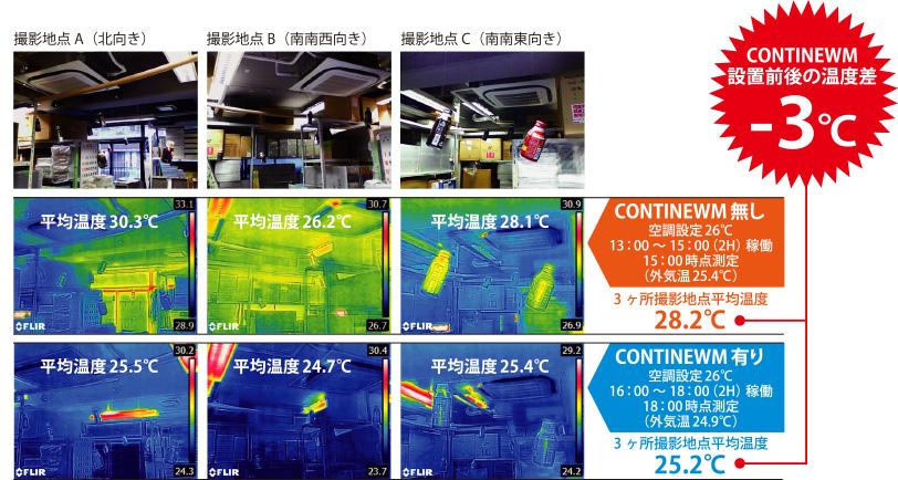 CONTINEWM設置前後の温度差 -3℃